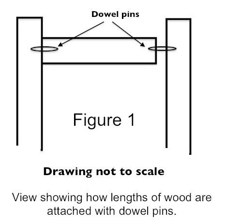 How Lengths of Wood are Attached With Dowel Pins
